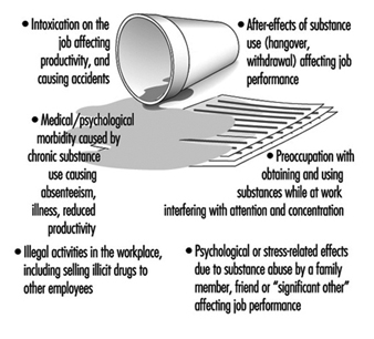 workplace substance abuse essay Alcohol and substance abuse policy (company name) is a drug and alcohol-free workplace the use of or being under the influence of illegal drugs and/or alcohol is inconsistent with the behavior expected of employees.