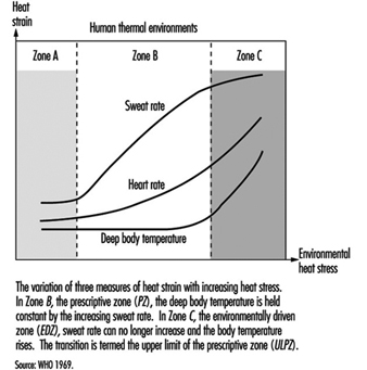 Assessment of Heat Stress and Heat Stress Indices