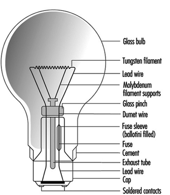 Types of lamps and lighting incandescent lamps are also available with a wide range of colours and finishes the ilcos codes and some typical shapes include those shown in table 4 aloadofball