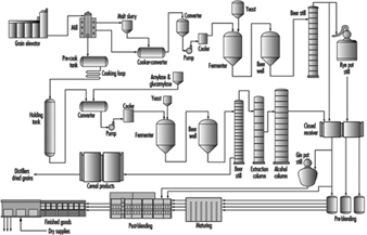 production flow chart for distilled spirits manufacturing  bev070f1