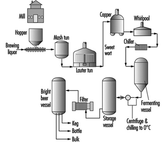 Figure 1 Flow Chart Of The Brewing Process