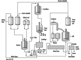 Ph Diagram For R134a Refrigerant besides Mini Fridge Parts Diagram also Petroleum refining processes likewise Mechanical Systems also TreatmentOverview. on ammonia cooling system diagram