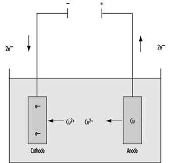 Surface Treatment of Metals