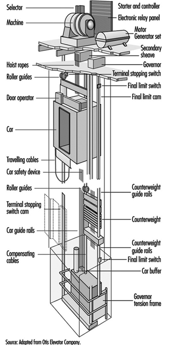 elevators escalators and hoists rh iloencyclopaedia org Elevator Schematic Diagram Elevator Door Parts Diagram