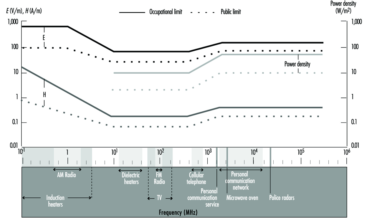 49 Radiation Non Ionizing Radio Waves Diagram Showing Flow Of Standard C 951 Set In 1991 By The Ieee Gives Limiting Values For Occupational Exposure Controlled Environment 04 W Kg Average Sar Over A