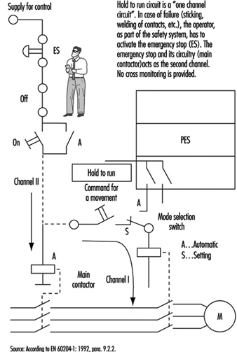 principles for the design of safe control systems