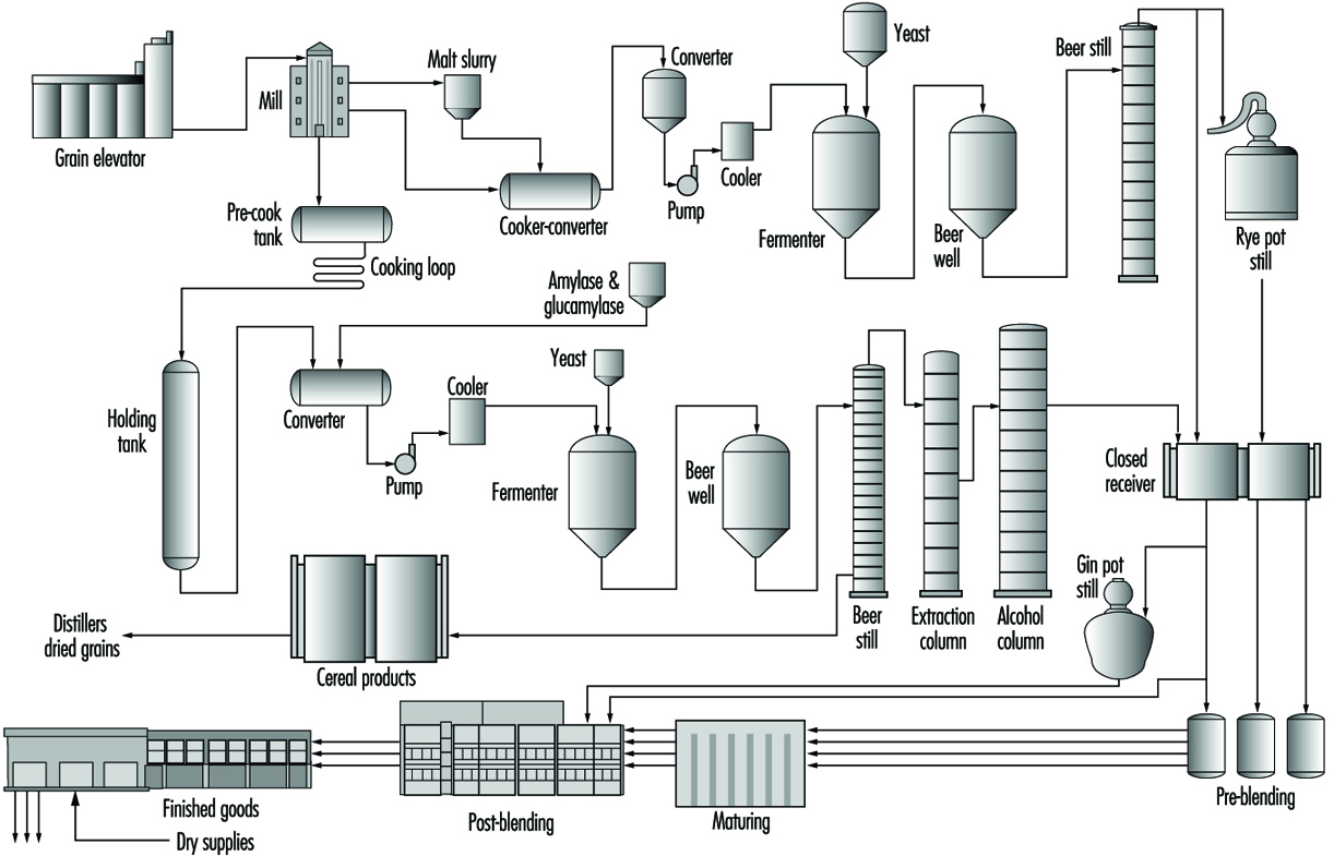 Production flow chart for distilled spirits manufacturing. BEV070F1