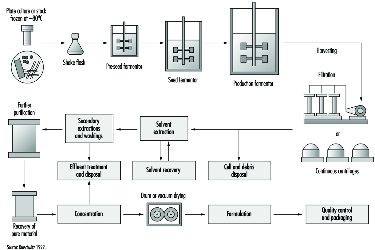 K2 Feed Zeolite Process Flow Diagram Of A Fermentation Phc010f3