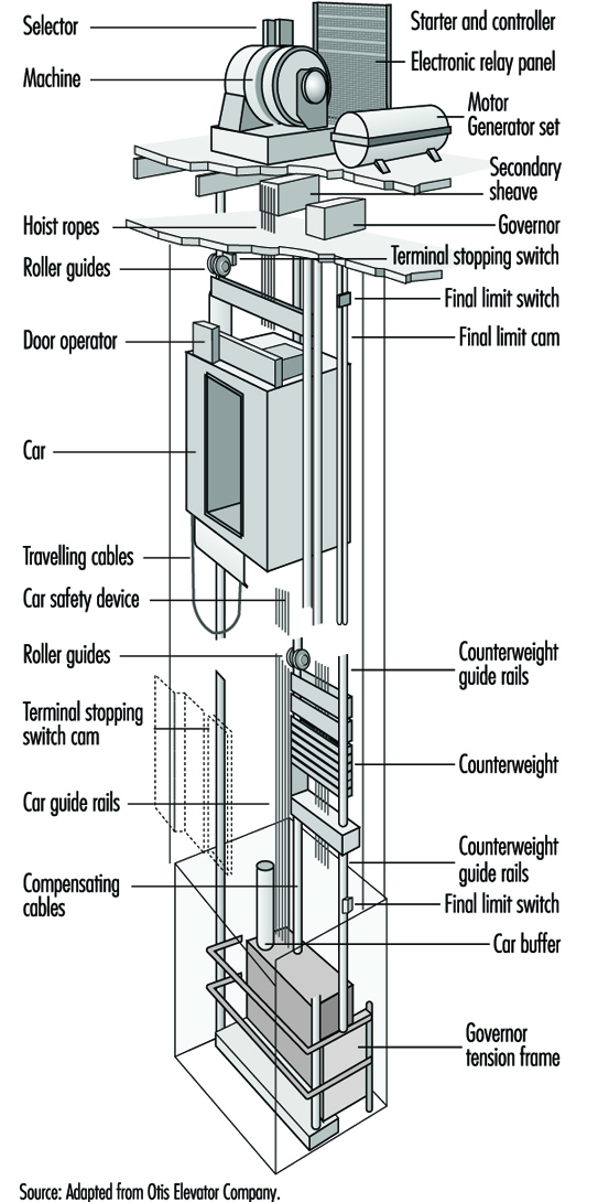 electric elevator schematic