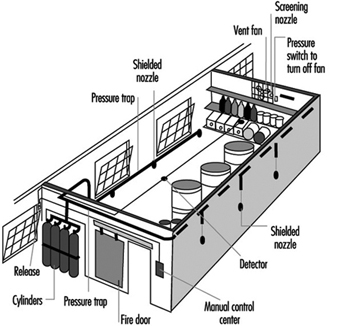 Active Fire Protection Measures