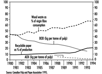 72  Paper and Pulp Industry
